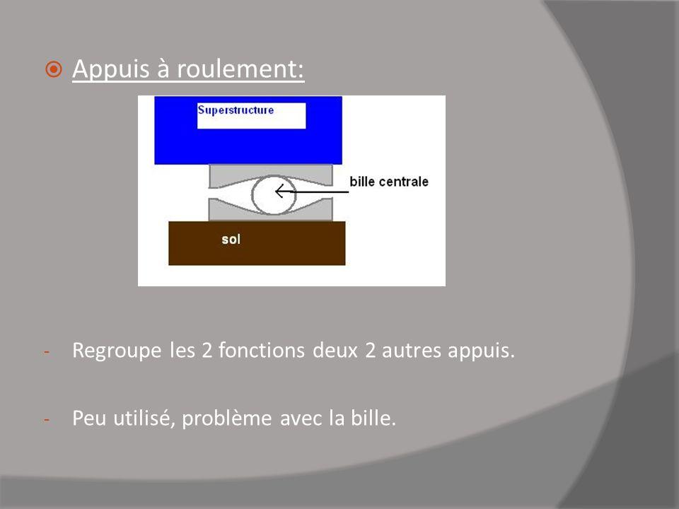 Appuis à roulement: - Regroupe les 2 fonctions deux 2 autres appuis. - Peu utilisé, problème avec la bille.