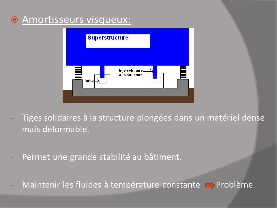 Amortisseurs visqueux: - Tiges solidaires à la structure plongées dans un matériel dense mais déformable. - Permet une grande stabilité au bâtiment. -
