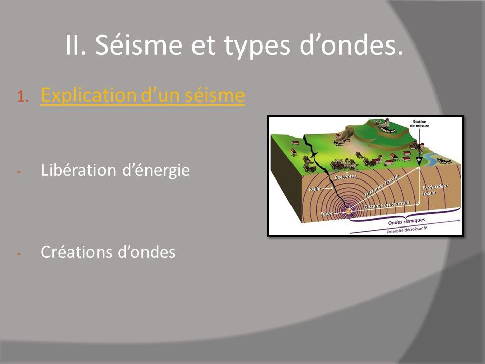 II. Séisme et types dondes. 1. Explication dun séisme - Libération dénergie - Créations dondes