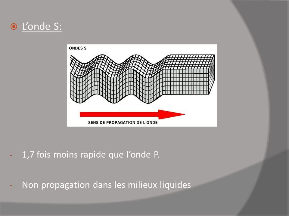 Londe S: - 1,7 fois moins rapide que londe P. - Non propagation dans les milieux liquides