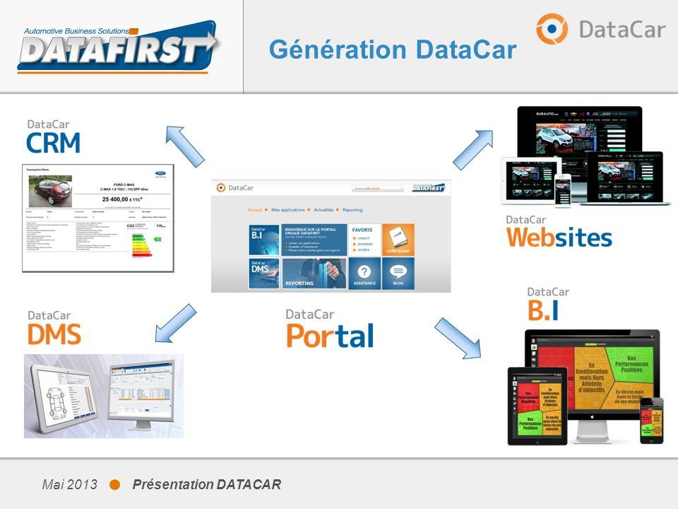 Mai 2013 Présentation DATACAR DataCar DMS Principaux changements Nouveau Client Centric – Directement éditable avec actions depuis le ruban au lieu du clic droit