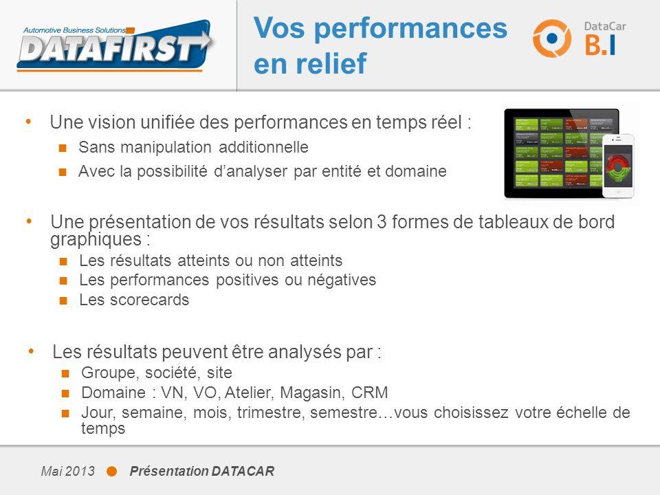 Une vision unifiée des performances en temps réel : Sans manipulation additionnelle Avec la possibilité danalyser par entité et domaine Mai 2013 Prése