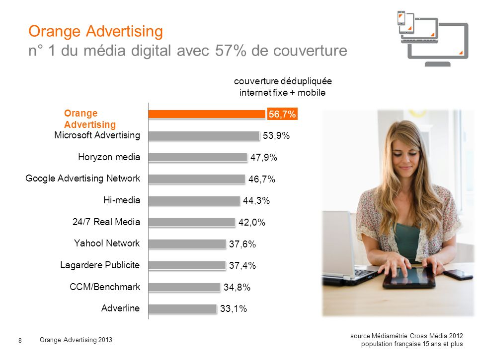 8 Orange Advertising n° 1 du média digital avec 57% de couverture Orange Advertising 2013 source Médiamétrie Cross Média 2012 population française 15