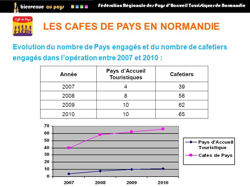 Fédération Régionale des Pays dAccueil Touristiques de Normandie Année Pays dAccueil Touristiques Cafetiers 2007439 2008858 20091062 20101065 LES CAFES DE PAYS EN NORMANDIE Evolution du nombre de Pays engagés et du nombre de cafetiers engagés dans lopération entre 2007 et 2010 :
