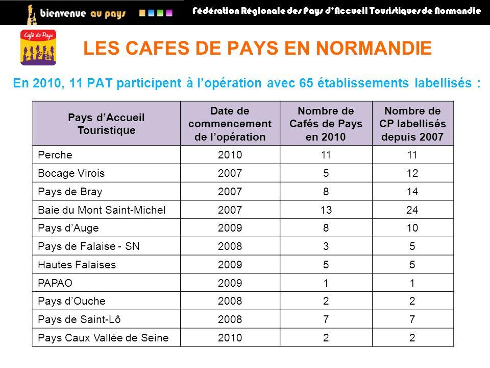 En 2010, 11 PAT participent à lopération avec 65 établissements labellisés : LES CAFES DE PAYS EN NORMANDIE Fédération Régionale des Pays dAccueil Touristiques de Normandie Pays dAccueil Touristique Date de commencement de lopération Nombre de Cafés de Pays en 2010 Nombre de CP labellisés depuis 2007 Perche201011 Bocage Virois2007512 Pays de Bray2007814 Baie du Mont Saint-Michel20071324 Pays dAuge2009810 Pays de Falaise - SN200835 Hautes Falaises200955 PAPAO200911 Pays dOuche200822 Pays de Saint-Lô200877 Pays Caux Vallée de Seine201022