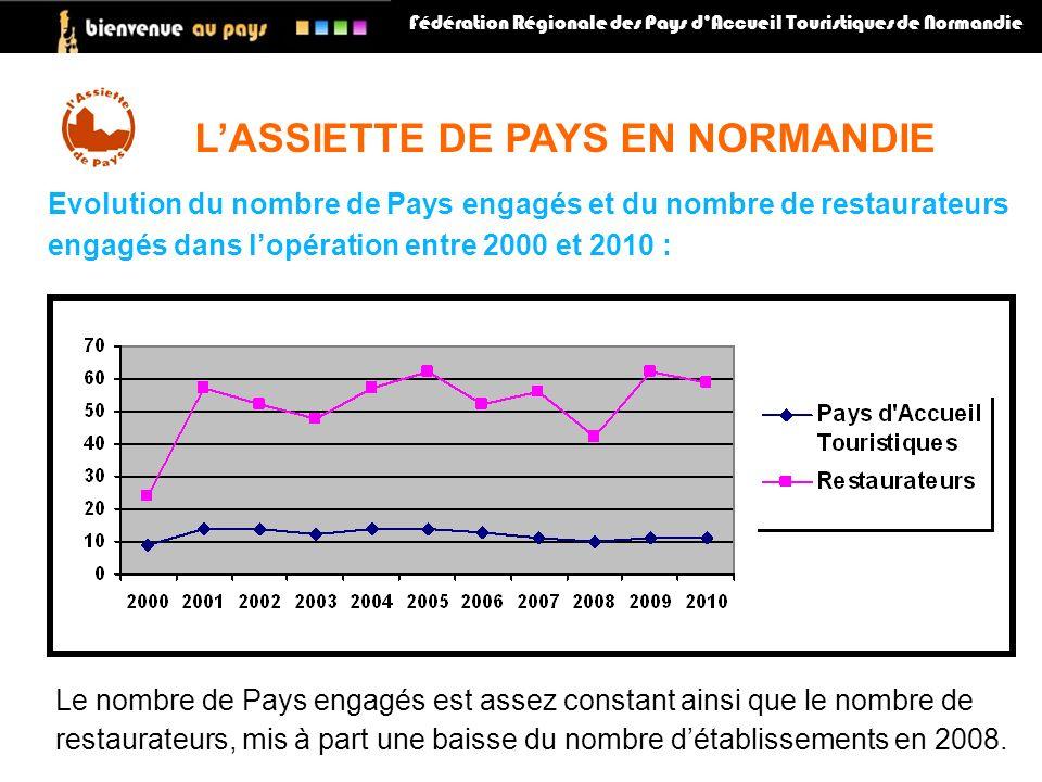 Fédération Régionale des Pays dAccueil Touristiques de Normandie LASSIETTE DE PAYS EN NORMANDIE Le nombre de Pays engagés est assez constant ainsi que le nombre de restaurateurs, mis à part une baisse du nombre détablissements en 2008.