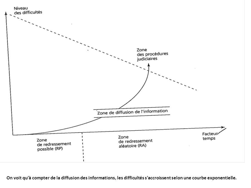 On voit quà compter de la diffusion des informations, les difficultés saccroissent selon une courbe exponentielle.