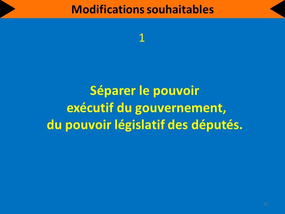 Modifications souhaitables Séparer le pouvoir exécutif du gouvernement, du pouvoir législatif des députés.