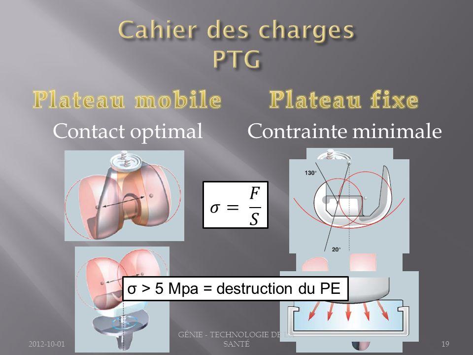 19 σ > 5 Mpa = destruction du PE 2012-10-01 GÉNIE - TECHNOLOGIE DE LA SANTÉ