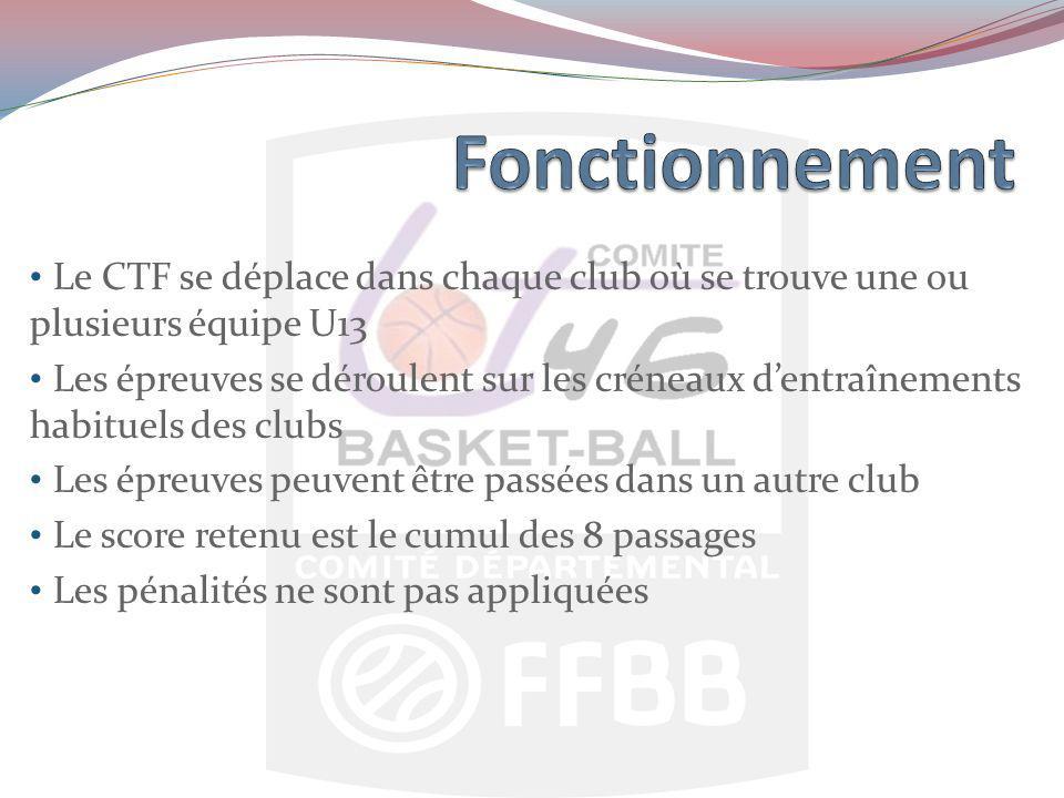 Le CTF se déplace dans chaque club où se trouve une ou plusieurs équipe U13 Les épreuves se déroulent sur les créneaux dentraînements habituels des clubs Les épreuves peuvent être passées dans un autre club Le score retenu est le cumul des 8 passages Les pénalités ne sont pas appliquées