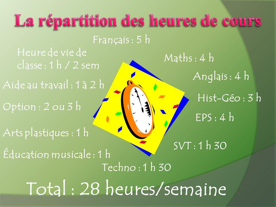 Français : 5 h Maths : 4 h Anglais : 4 h Hist-Géo : 3 h SVT : 1 h 30 Techno : 1 h 30 EPS : 4 h Arts plastiques : 1 h Éducation musicale : 1 h Aide au