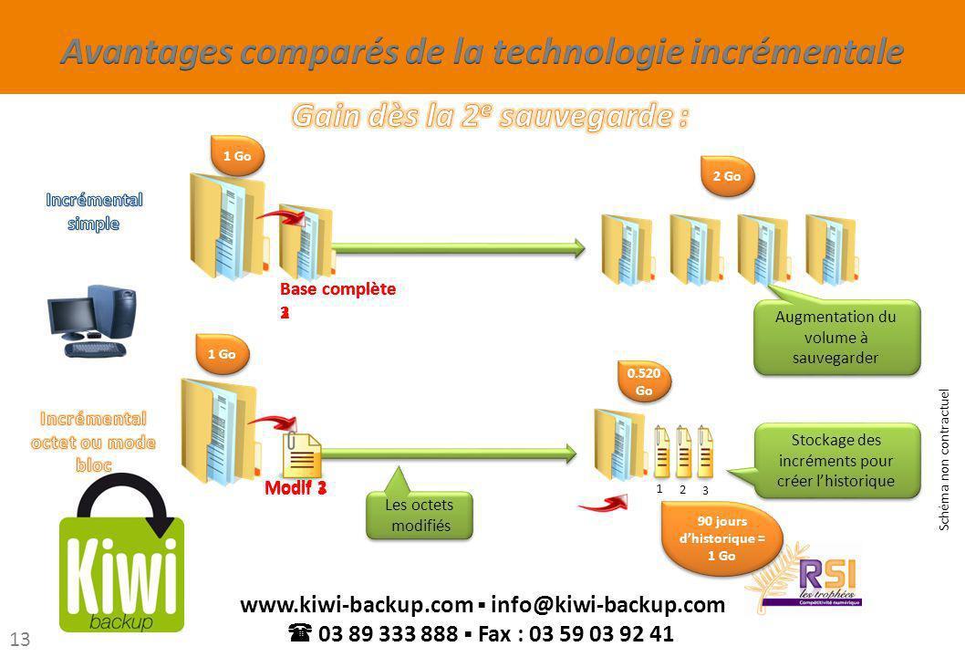 13 www.kiwi-backup.com info@kiwi-backup.com 03 89 333 888 Fax : 03 59 03 92 41 Les octets modifiés Les octets modifiés Stockage des incréments pour cr