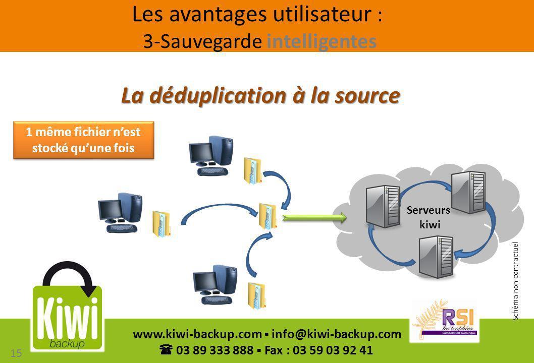 15 www.kiwi-backup.com info@kiwi-backup.com 03 89 333 888 Fax : 03 59 03 92 41 La déduplication à la source 1 même fichier nest stocké quune fois Serv