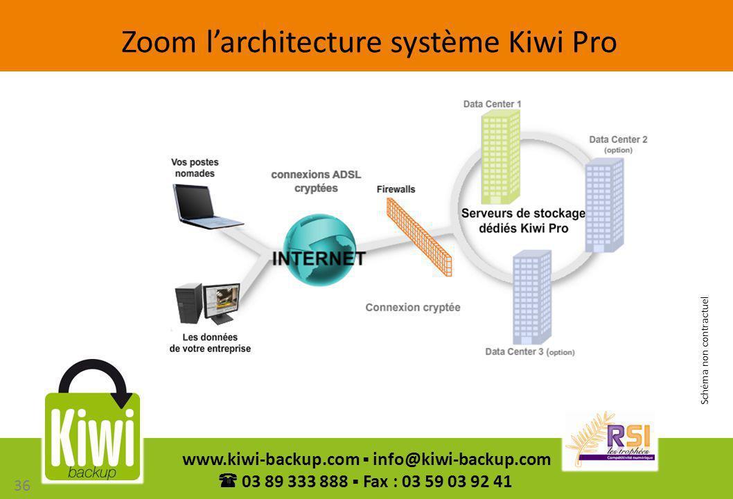 36 www.kiwi-backup.com info@kiwi-backup.com 03 89 333 888 Fax : 03 59 03 92 41 Zoom larchitecture système Kiwi Pro Schéma non contractuel 36