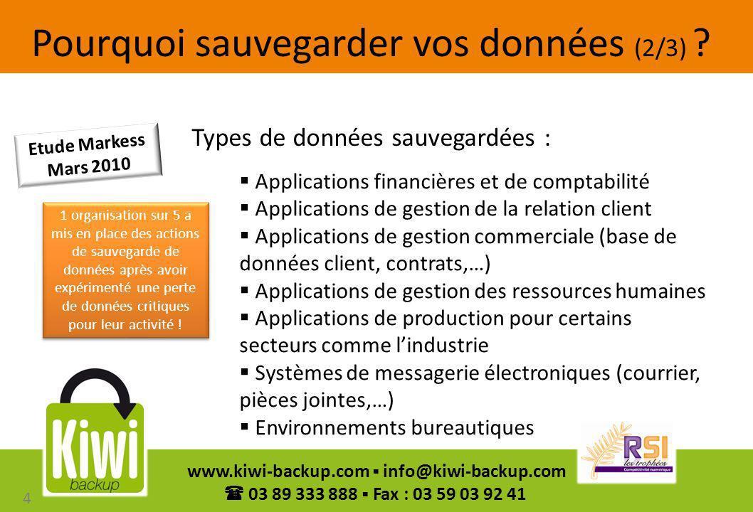 4 www.kiwi-backup.com info@kiwi-backup.com 03 89 333 888 Fax : 03 59 03 92 41 Pourquoi sauvegarder vos données (2/3) ? Types de données sauvegardées :