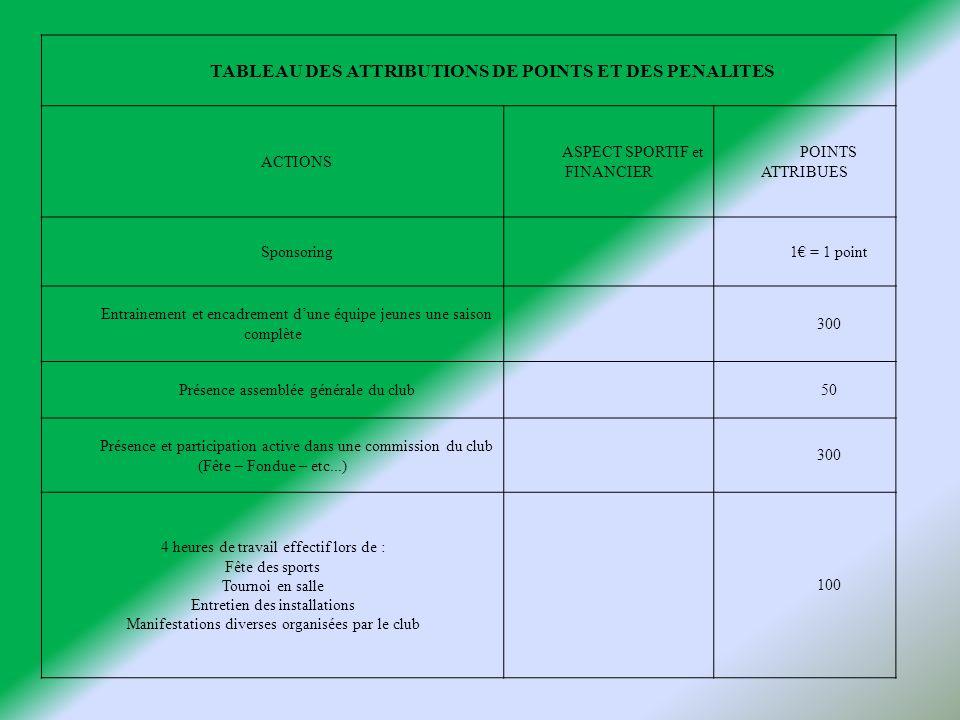 TABLEAU DES ATTRIBUTIONS DE POINTS ET DES PENALITES ACTIONS ASPECT SPORTIF et FINANCIER POINTS ATTRIBUES Sponsoring1 = 1 point Entrainement et encadre