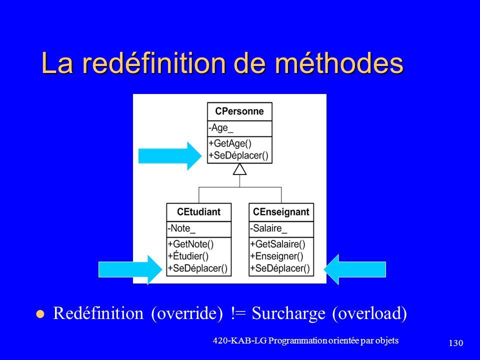 La redéfinition de méthodes Redéfinition (override) != Surcharge (overload) 420-KAB-LG Programmation orientée par objets 130
