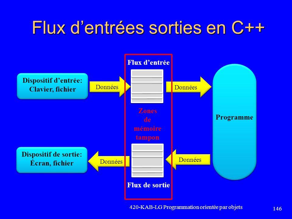 Flux dentrées sorties en C++ 420-KAB-LG Programmation orientée par objets 146 Zones de mémoire tampon Dispositif dentrée: Clavier, fichier Programme D