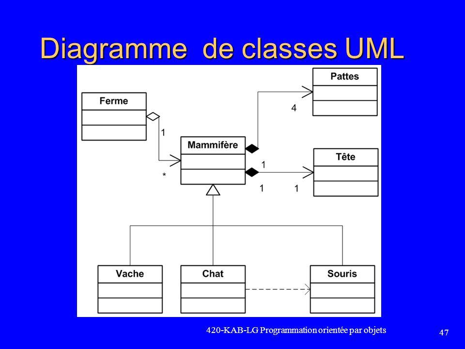 Diagramme de classes UML 420-KAB-LG Programmation orientée par objets 47