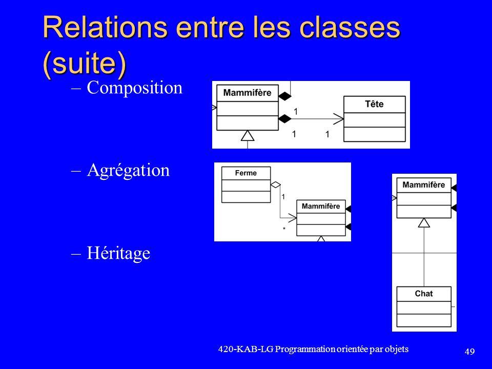 Relations entre les classes (suite) –Composition –Agrégation –Héritage 420-KAB-LG Programmation orientée par objets 49