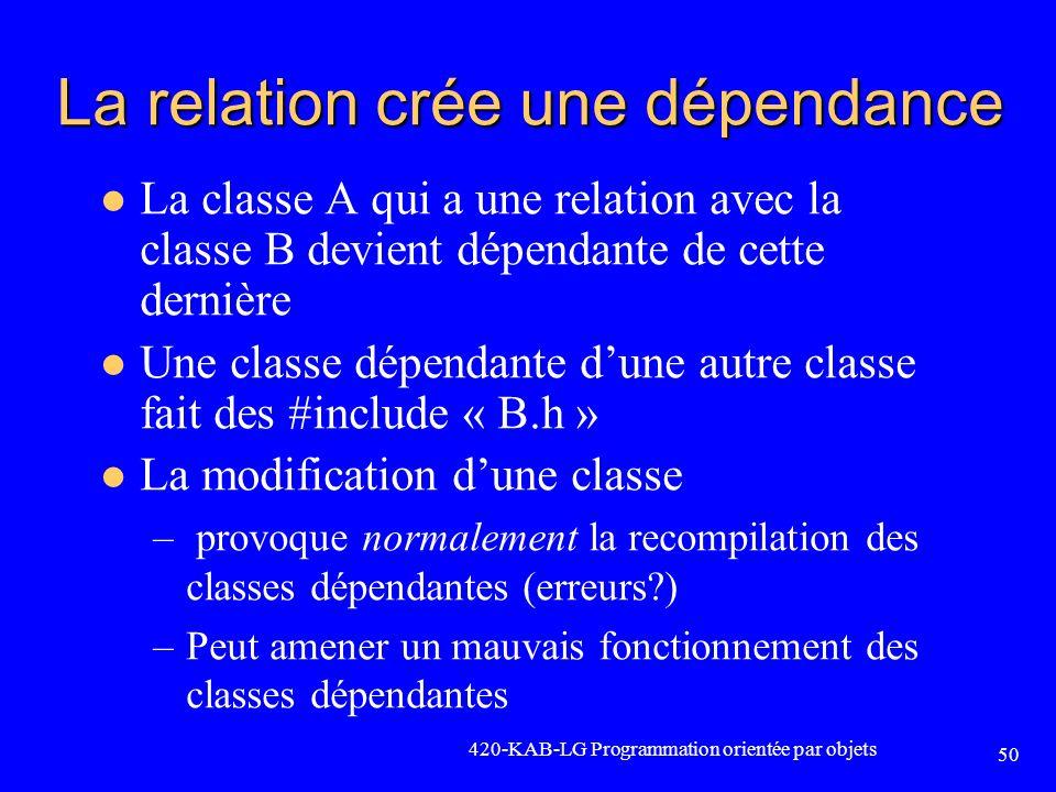 La relation crée une dépendance La classe A qui a une relation avec la classe B devient dépendante de cette dernière Une classe dépendante dune autre