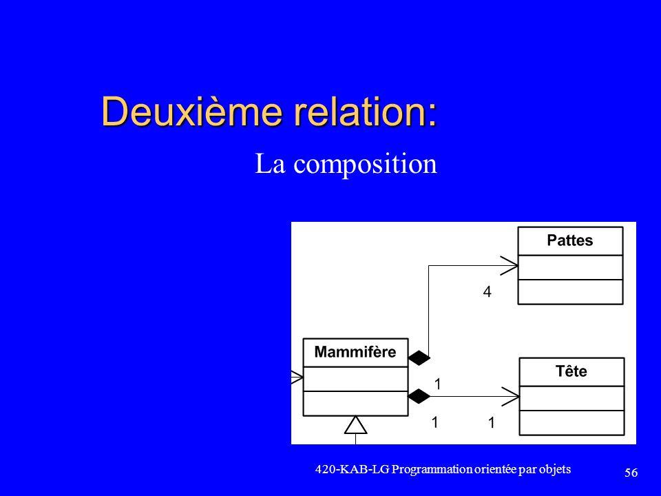 Deuxième relation: La composition 420-KAB-LG Programmation orientée par objets 56