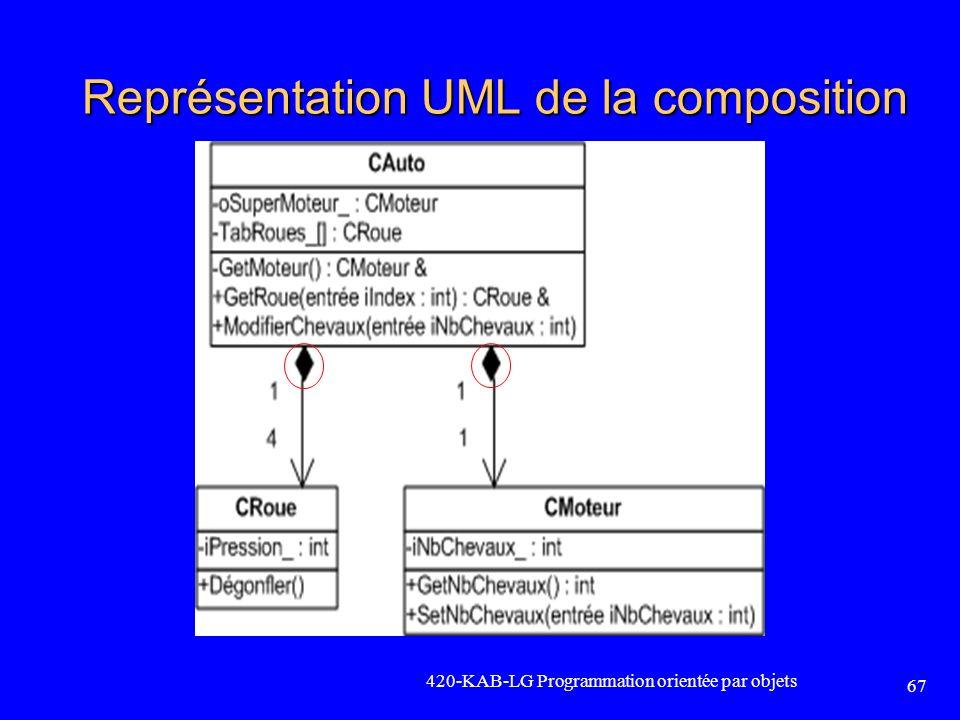 Représentation UML de la composition 420-KAB-LG Programmation orientée par objets 67