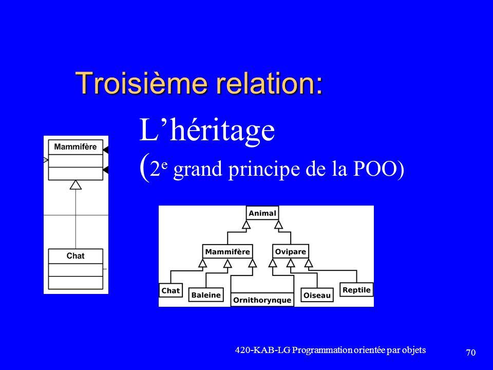 Troisième relation: Lhéritage ( 2 e grand principe de la POO) 420-KAB-LG Programmation orientée par objets 70