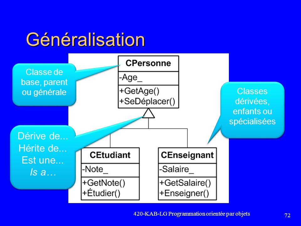 Généralisation 420-KAB-LG Programmation orientée par objets 72 Classe de base, parent ou générale Classes dérivées, enfants ou spécialisées Dérive de.