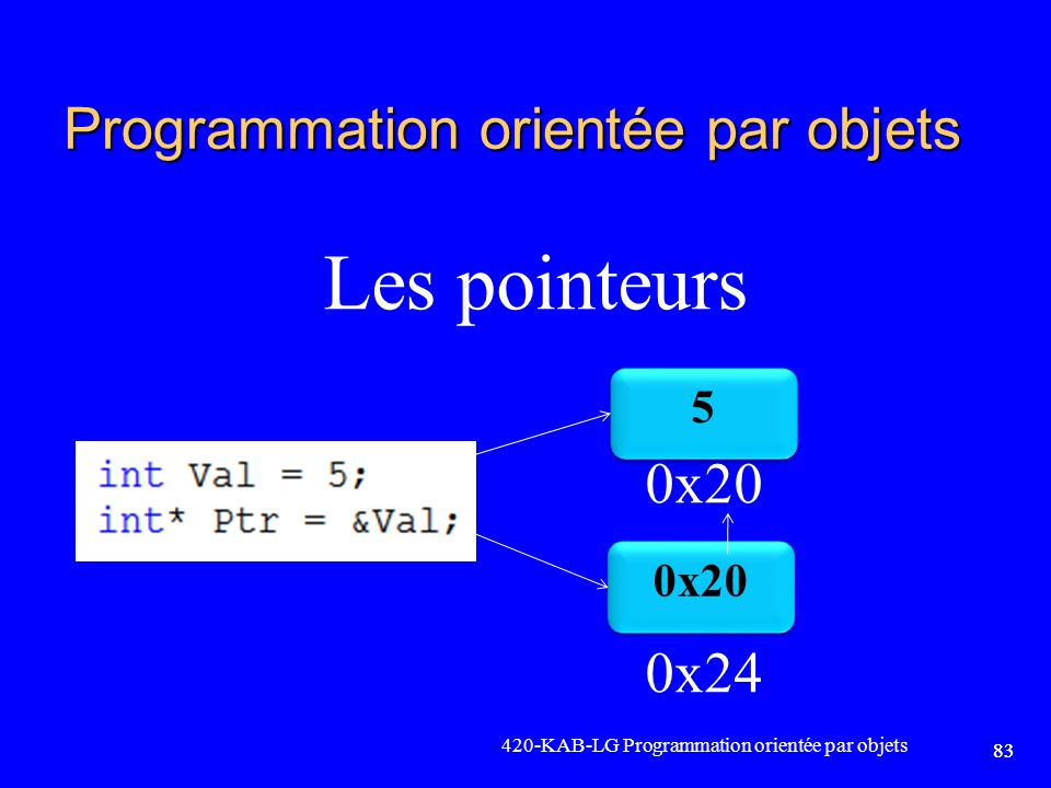 420-KAB-LG Programmation orientée par objets 83 Programmation orientée par objets Les pointeurs 0x20 0x24 5 5 0x20 83