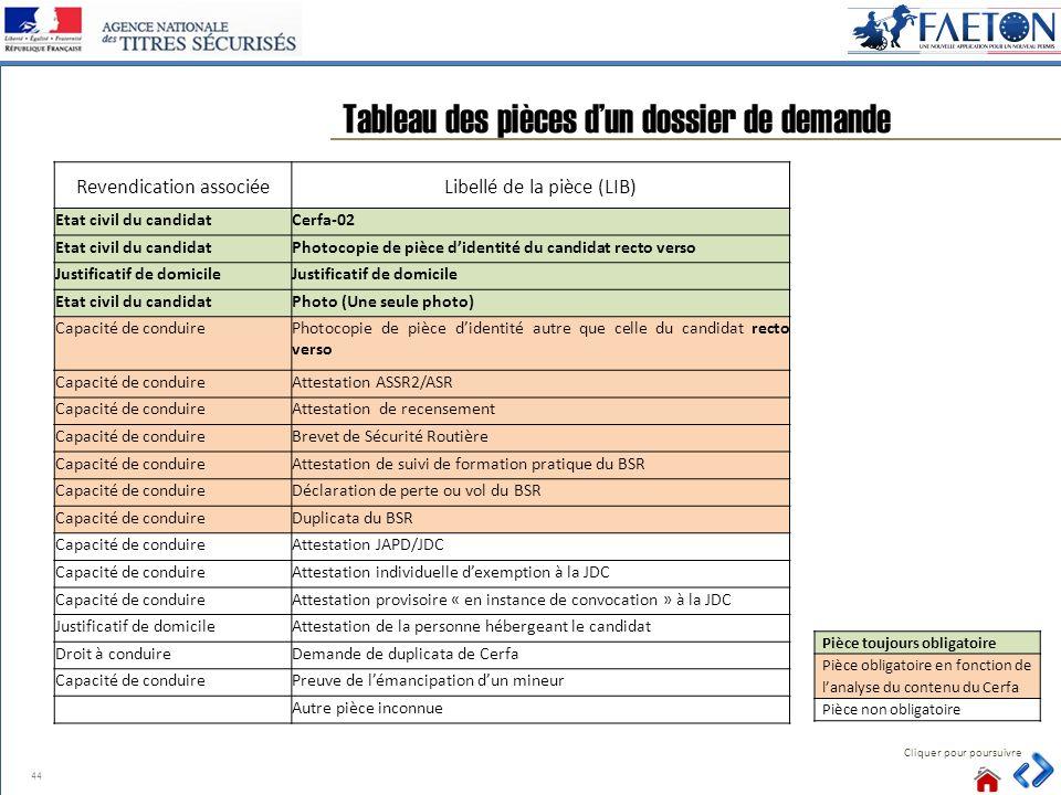 44 Tableau des pièces dun dossier de demande Cliquer pour poursuivre Revendication associéeLibellé de la pièce (LIB) Etat civil du candidatCerfa-02 Et