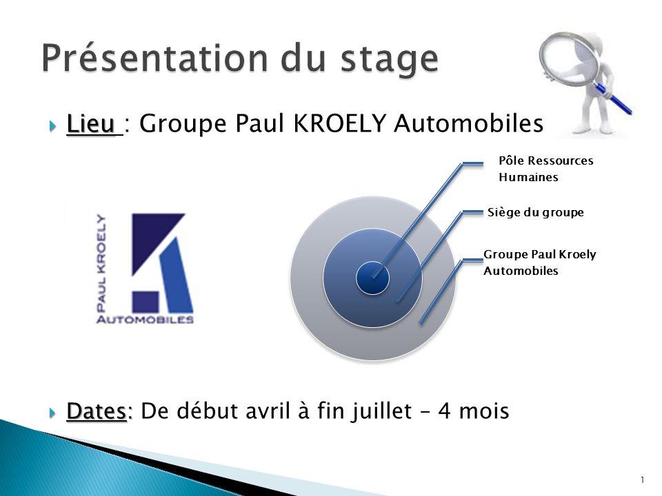 Lieu Lieu : Groupe Paul KROELY Automobiles Dates: Dates: De début avril à fin juillet – 4 mois Pôle Ressources Humaines Siège du groupe Groupe Paul Kr