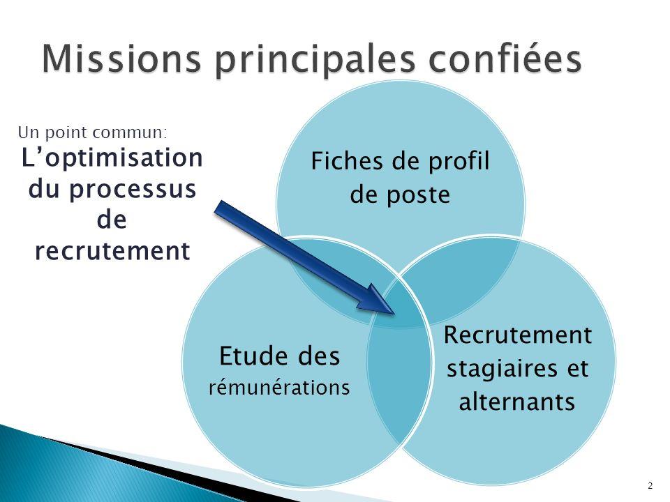 Fiches de profil de poste Recrutement stagiaires et alternants Etude des rémunérations Un point commun: Loptimisation du processus de recrutement 2
