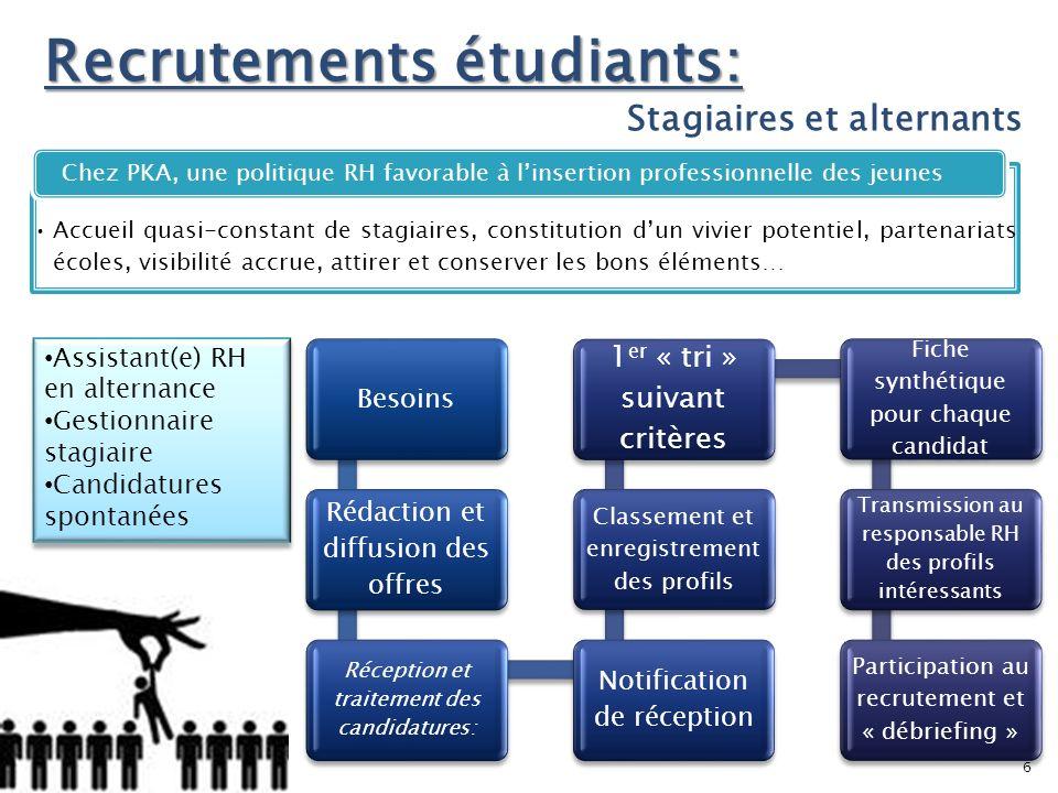 Recrutements étudiants: Stagiaires et alternants Accueil quasi-constant de stagiaires, constitution dun vivier potentiel, partenariats écoles, visibil