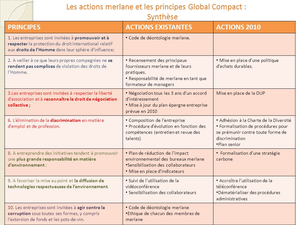 Les actions merlane et les principes Global Compact : Synthèse PRINCIPESACTIONS EXISTANTESACTIONS 2010 1.