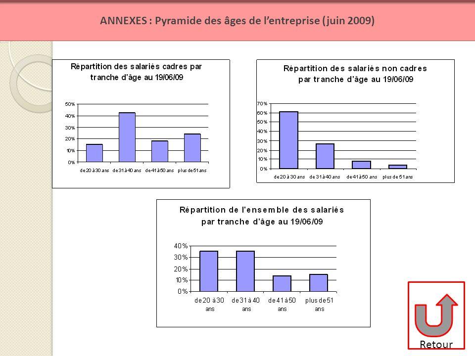 ANNEXES : Pyramide des âges de lentreprise (juin 2009) Retour
