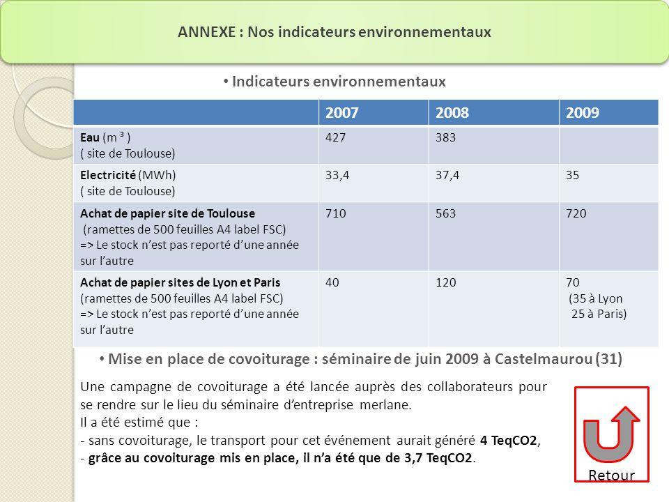 ANNEXE : Nos indicateurs environnementaux Retour 200720082009 Eau (m ³ ) ( site de Toulouse) 427383 Electricité (MWh) ( site de Toulouse) 33,437,435 Achat de papier site de Toulouse (ramettes de 500 feuilles A4 label FSC) => Le stock nest pas reporté dune année sur lautre 710563720 Achat de papier sites de Lyon et Paris (ramettes de 500 feuilles A4 label FSC) => Le stock nest pas reporté dune année sur lautre 4012070 (35 à Lyon 25 à Paris) Indicateurs environnementaux Mise en place de covoiturage : séminaire de juin 2009 à Castelmaurou (31) Une campagne de covoiturage a été lancée auprès des collaborateurs pour se rendre sur le lieu du séminaire dentreprise merlane.