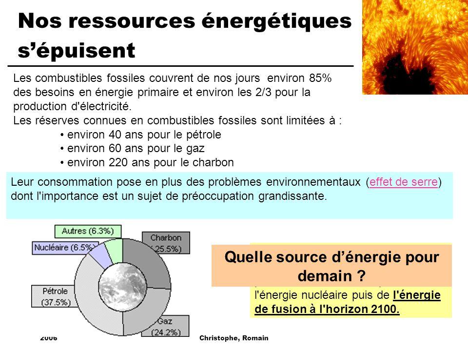 2006Christophe, Romain Nos ressources énergétiques sépuisent Les combustibles fossiles couvrent de nos jours environ 85% des besoins en énergie primai