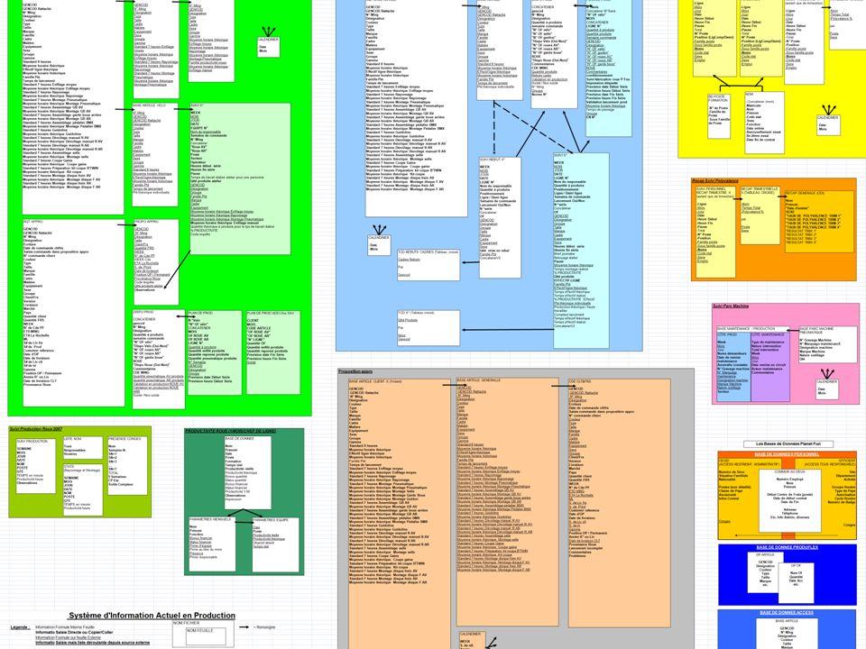 18 Enquête auprès des concernés Revue des procédures Tentative de Modélisation Création dun outil Personnel Affichage maquette de référence Projet de