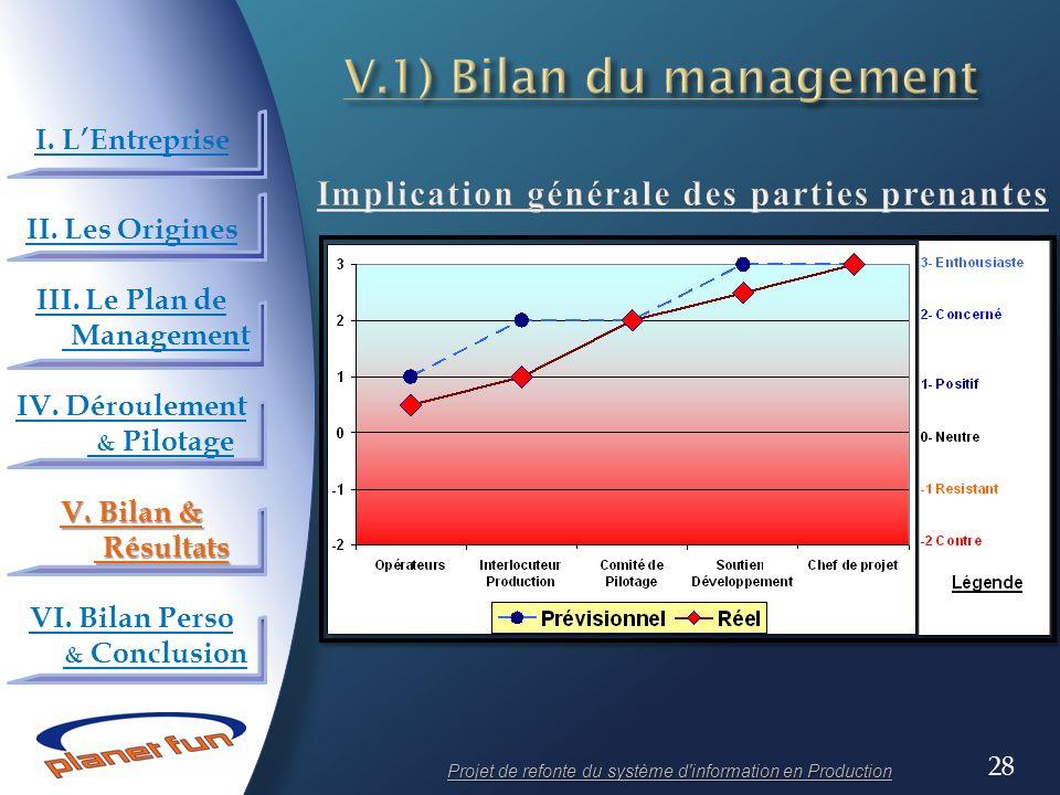 28 Projet de refonte du système d'information en Production I. LEntreprise II. Les Origines III. Le Plan de Management IV. Déroulement & Pilotage V. B