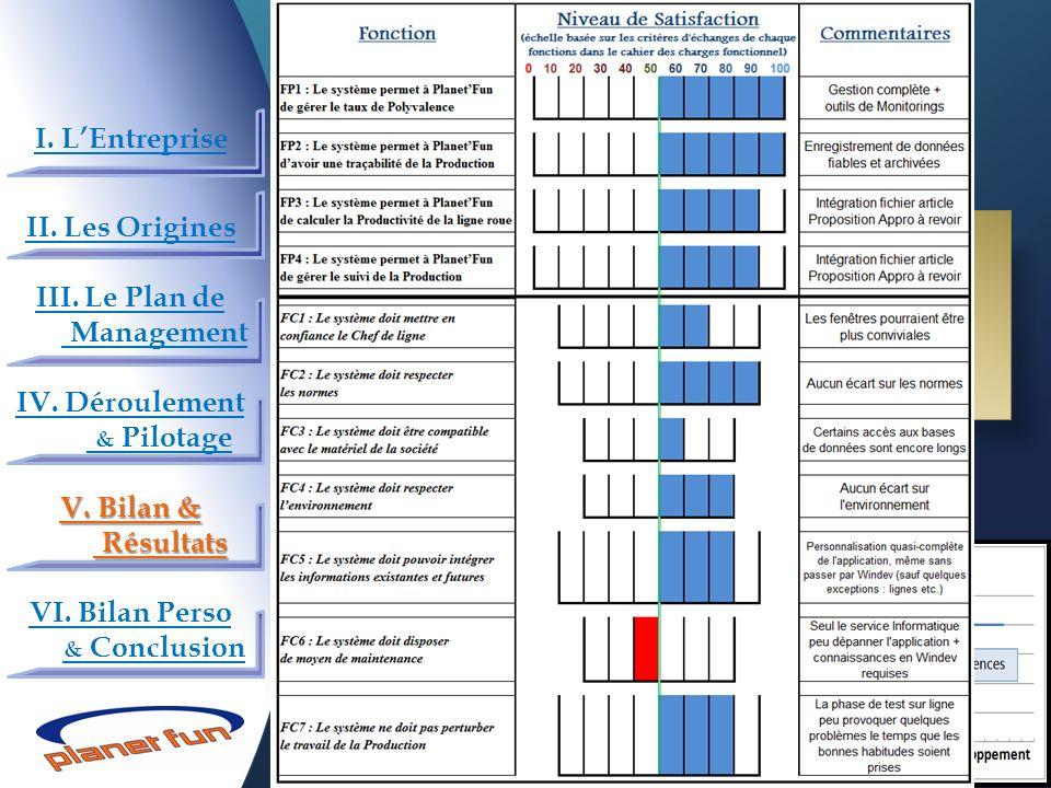 29 Projet de refonte du système d'information en Production I. LEntreprise II. Les Origines III. Le Plan de Management IV. Déroulement & Pilotage V. B