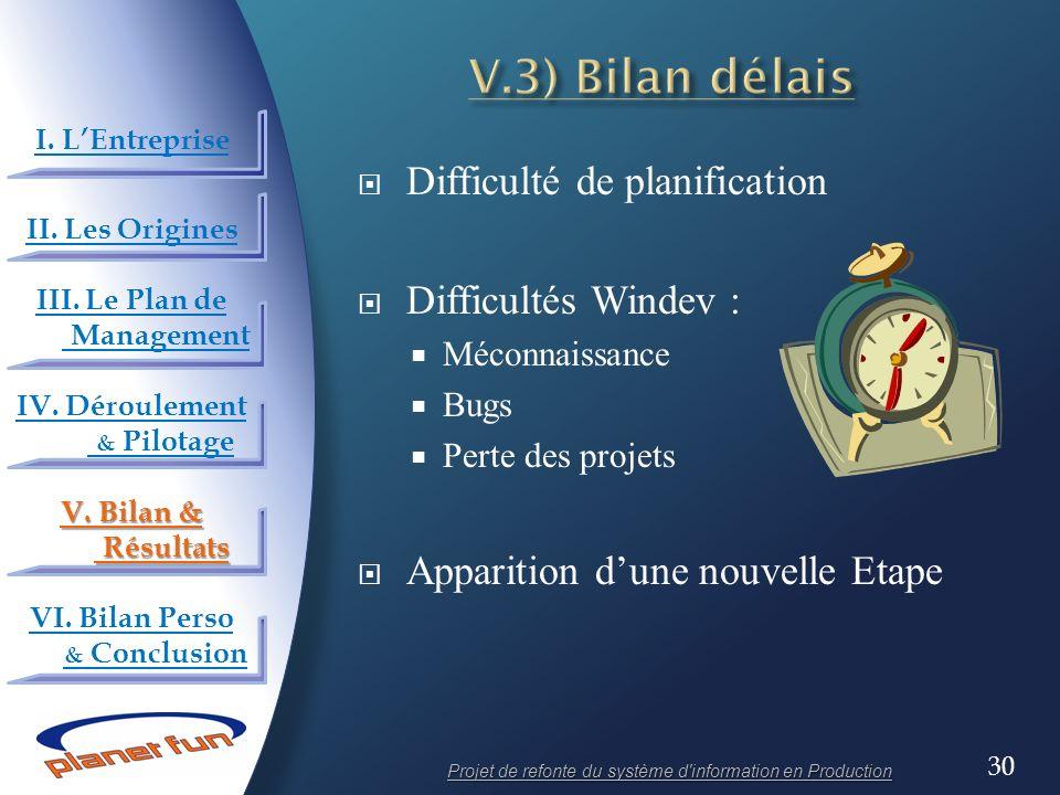 30 Difficulté de planification Difficultés Windev : Méconnaissance Bugs Perte des projets Apparition dune nouvelle Etape Projet de refonte du système