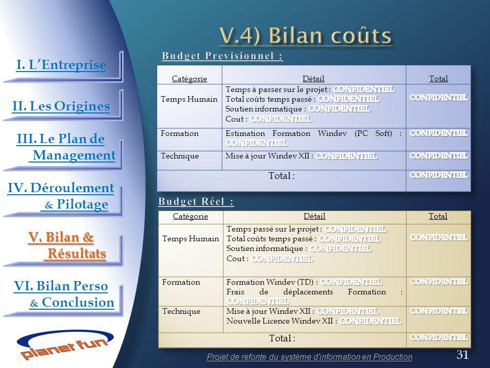 31 Projet de refonte du système d'information en Production I. LEntreprise II. Les Origines III. Le Plan de Management IV. Déroulement & Pilotage V. B