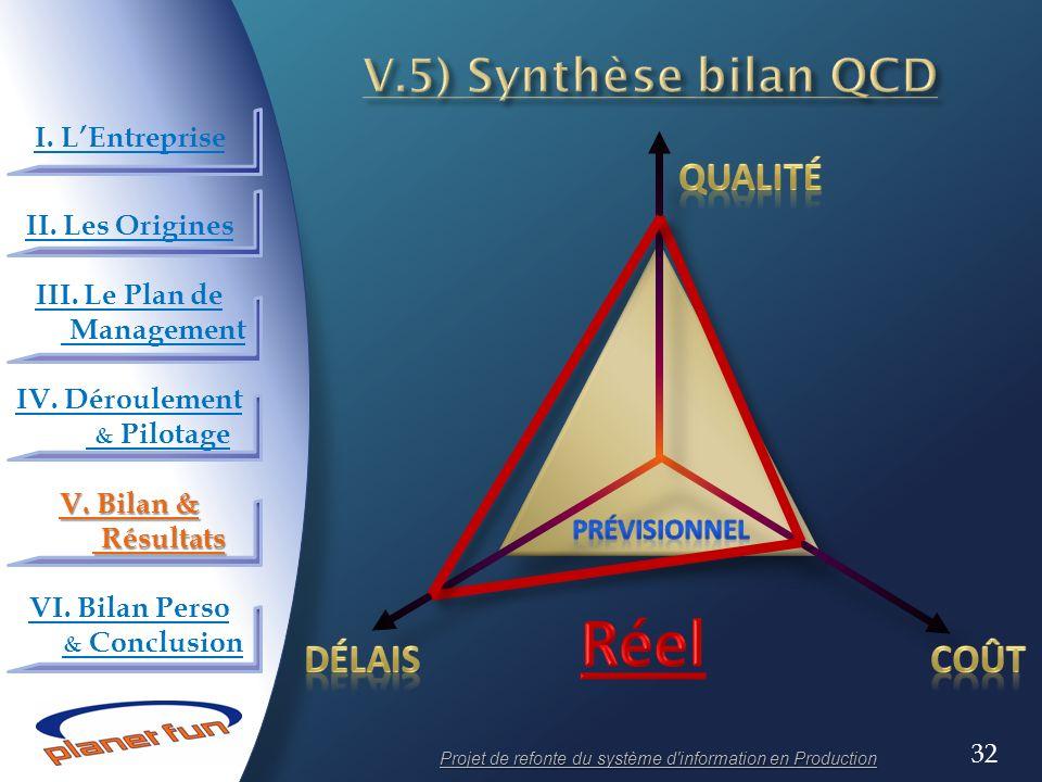 32 Projet de refonte du système d'information en Production I. LEntreprise II. Les Origines III. Le Plan de Management IV. Déroulement & Pilotage V. B
