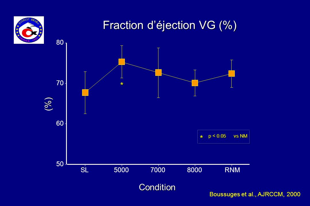 Fraction déjection VG (%) 50 60 70 80 SL500070008000RNM Condition * p < 0.05 vs NM * (%) Boussuges et al., AJRCCM, 2000
