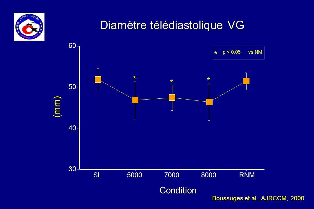 Diamètre télédiastolique VG Condition SL500070008000RNM 30 40 50 60 * p < 0.05 vs NM * * * (mm) Boussuges et al., AJRCCM, 2000