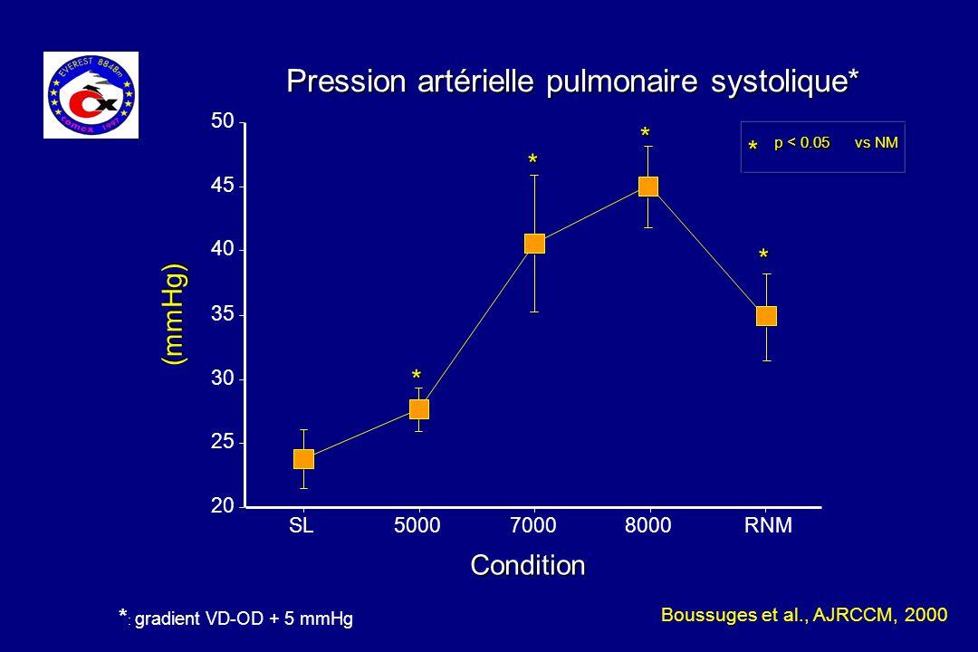 Pression artérielle pulmonaire systolique* Condition (mmHg) * p < 0.05 vs NM * * * * 20 25 30 35 40 45 50 SL500070008000RNM * : gradient VD-OD + 5 mmH