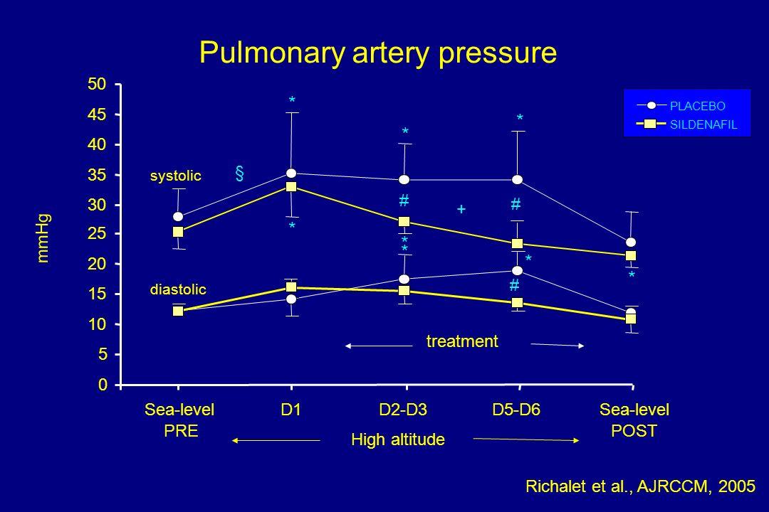Pulmonary artery pressure