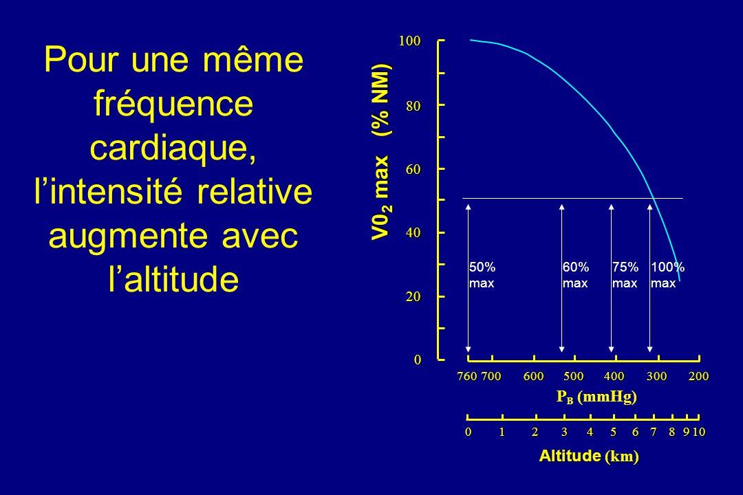 Pour une même fréquence cardiaque, lintensité relative augmente avec laltitude10080 60 40 20 0 V0 2 max (% NM) 760700600500400300200 P B (mmHg) 012345