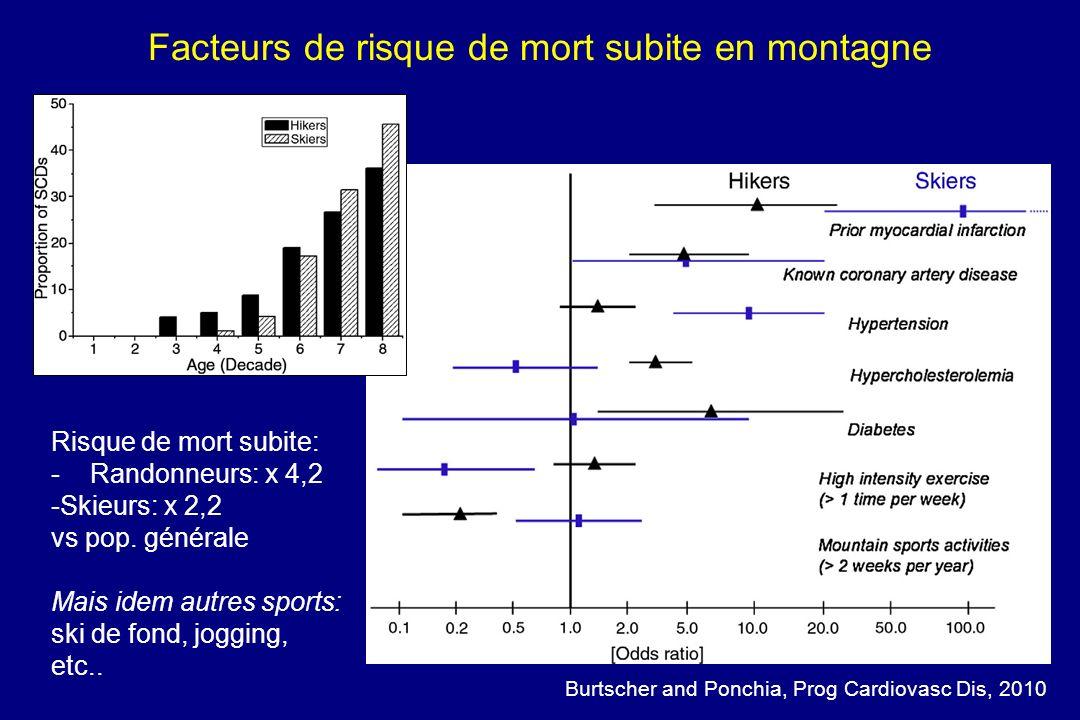 Facteurs de risque de mort subite en montagne Burtscher and Ponchia, Prog Cardiovasc Dis, 2010 Risque de mort subite: - Randonneurs: x 4,2 -Skieurs: x